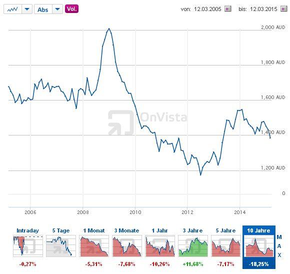 Euro - Australische Dollar - Bildquelle: Screenshot-Ausschnitt http://www.onvista.de/devisen/Euro-Australischer-Dollar-EUR-AUD