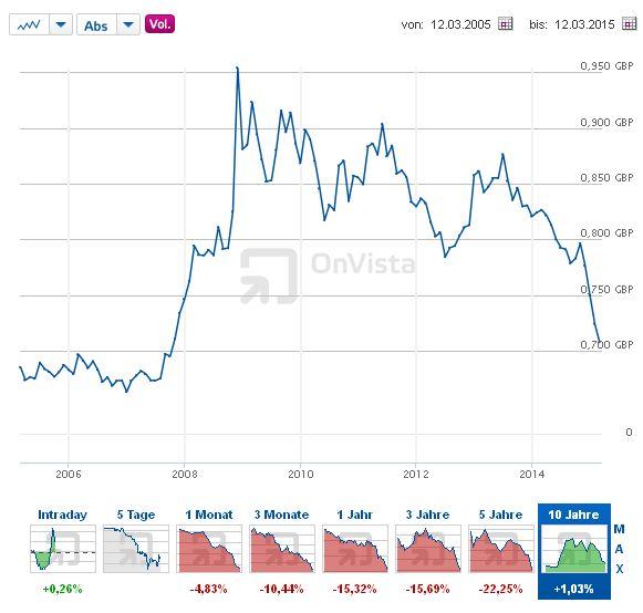 Euro - Britisches Pfund - Bildquelle: Screenshot-Ausschnitt http://www.onvista.de/devisen/Euro-Pfund-EUR-GBP
