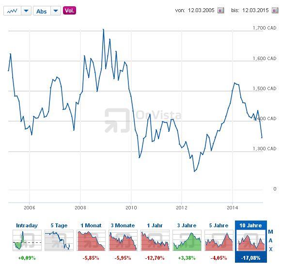 Euro - Kanadische Dollar - Bildquelle: Screenshot-Ausschnitt http://www.onvista.de/devisen/Euro-Kanadischer-Dollar-EUR-CAD