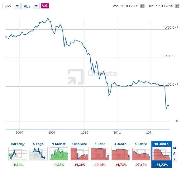 Euro - Schweizer Franken - Bildquelle: Screenshot-Ausschnitt http://www.onvista.de/devisen/Euro-Schweizer-Franken-EUR-CHF