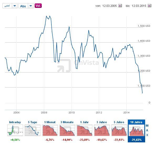 Euro - US-Dollar - Bildquelle: Screenshot-Ausschnitt http://www.onvista.de/devisen/Dollarkurs-Euro-Dollar-EUR-USD
