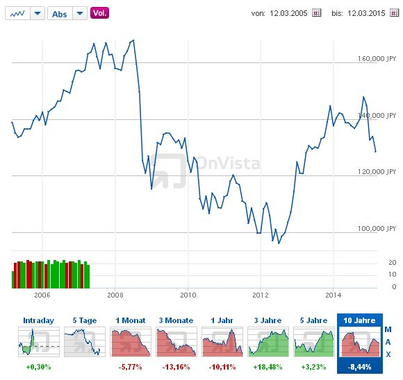 Euro - Yen - Bildquelle: Screenshot-Ausschnitt http://www.onvista.de/devisen/Euro-Yen-Yenkurs-EUR-JPY