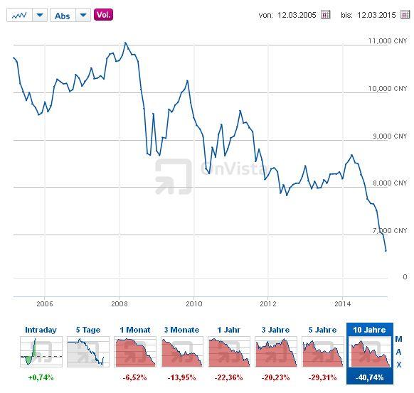 Euro - Yuan - Bildquelle: Screenshot-Ausschnitt http://www.onvista.de/devisen/Euro-Yuan-EUR-CNY
