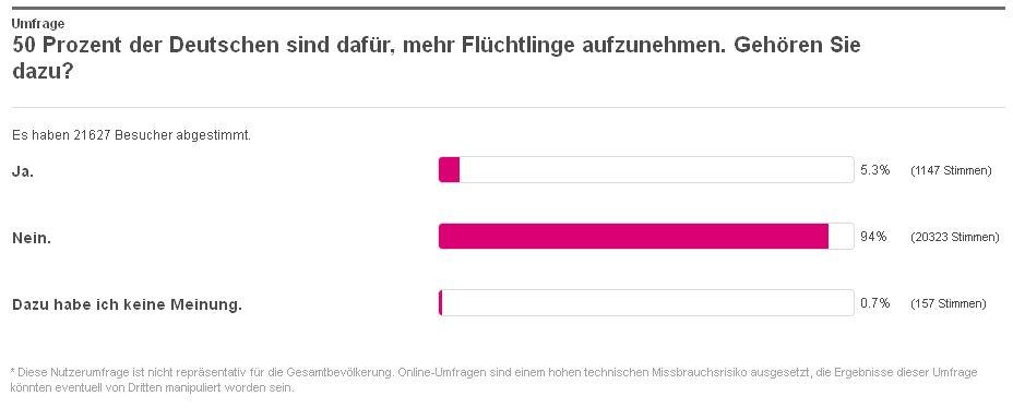 T-Online Umfrage - Bildquelle: Screenshot-Ausschnitt www.t-online.de (Stand: 13:29 Uhr, 24. April 2015)