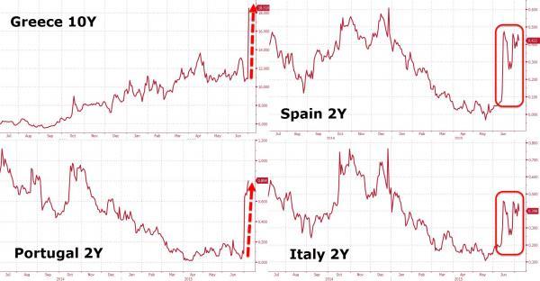 Europäische Anleihen - Bildquelle: www.zerohedge.com