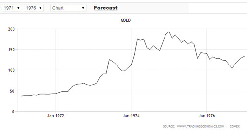 Gold-Chart der 1970er Jahre - Bildquelle: www.shtfplan.com