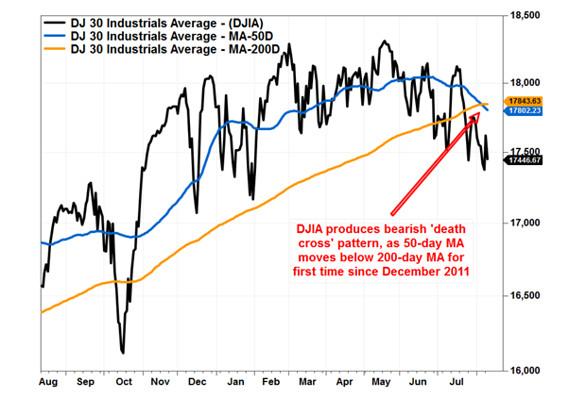 DOW - Bildquelle: www.economicnoise.com