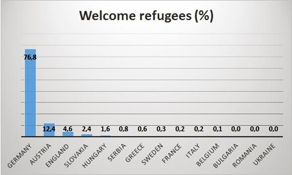 Hashtag RefugeesWelcome - Bildquelle: www.globalresearch.ca