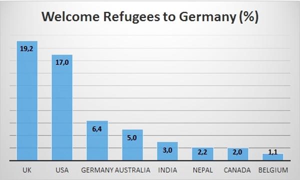 Ursprungsländer Hashtag RefugeesWelcome - Bildquelle: www.globalresearch.ca