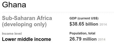 World Bank Ghana - Bildquelle: Weltbank