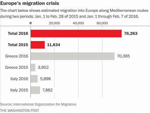 Migranten im Januar 2016 zu 2015 - Bildquelel: Screenshot-Ausschnitt www.washingtonpost.com