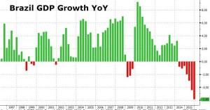 BIP Brasilien - Zero Hedge - Bildquelle: Zero Hedge