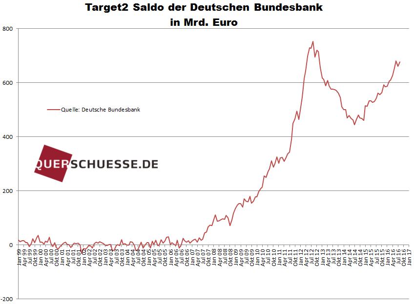 Target2 - Deutschland - Bildquelle: www.querschuesse.de