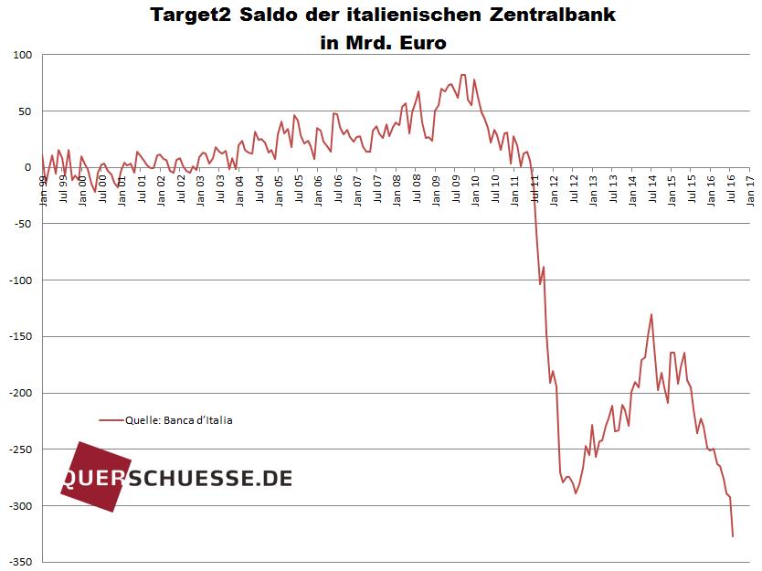 Target2 - Italien - Bildquelle: www.querschuesse.de