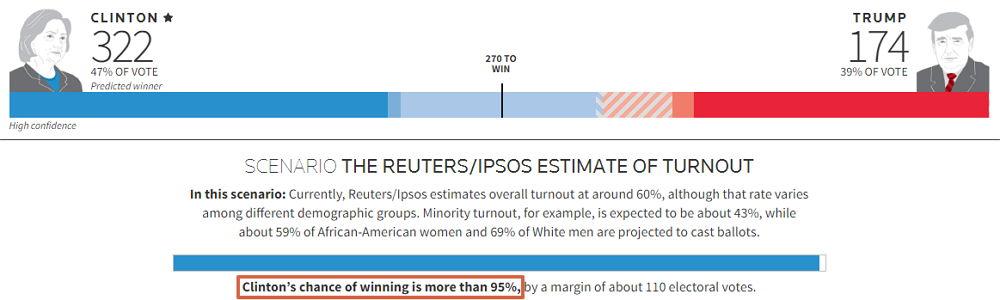 Reuters Umfrage - Bildquelle: Screenshot-Ausschnitt www.reuters.com