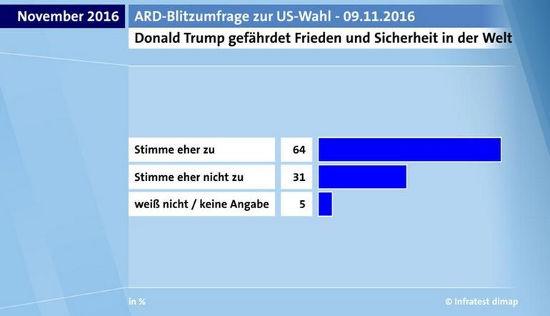 ARD Blitzumfrage Trump - Bildquelle: www.tagesschau.de