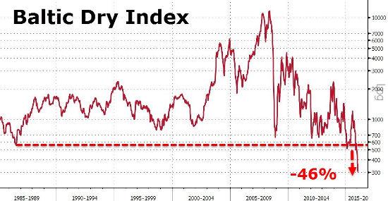 Baltic Dry Index - Bildquelle: Bloomberg