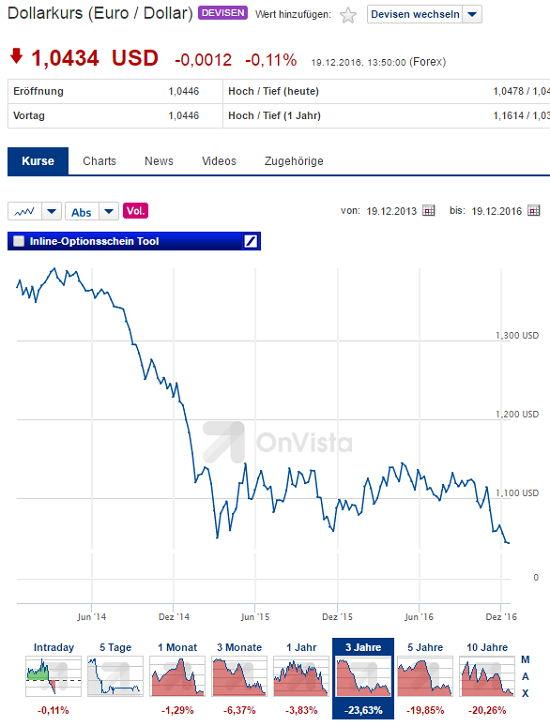 Euro zu USD - Bildquelle: Screenshot-Ausschnitt www.onvista.de