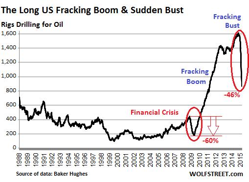 Fracking Absturz - Bildquelle: Wolfstreet.com