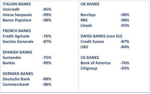 Kursentwicklung der großen europäischen Banken seit dem Hoch vor der Subprime-Krise aus ab dem Jahr 2008 - Bildquelle: Marek