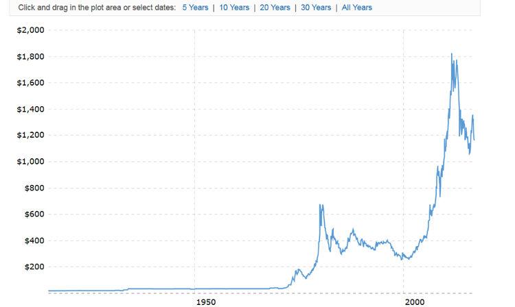 Langfristchart Gold - Bildquelle: www.macrotrends.net/1333/historical-gold-prices-100-year-chart