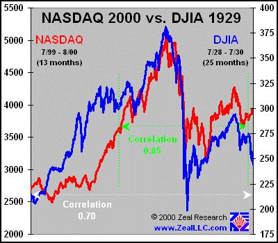 NASDAQ Crash - Bildquelle: Marek
