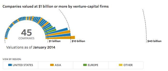 The Billion Dollar Startup Club im Januar 2014 - Bildquelle: Marek