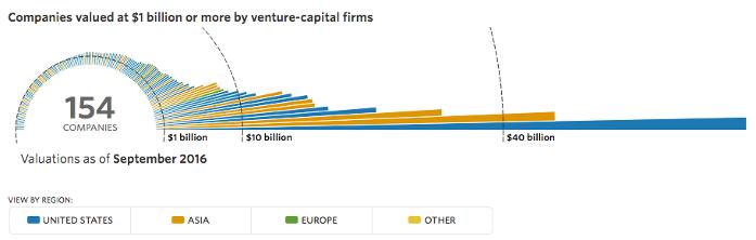 The Billion Dollar Startup Club im September 2016 - Bildquelle: Marek