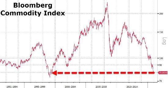 US Commodity Index - Bildquelle: Bloomberg