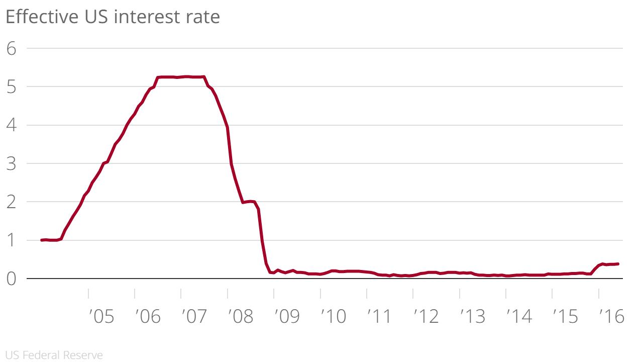 US Interest Rates - Bildquelle:. Marek
