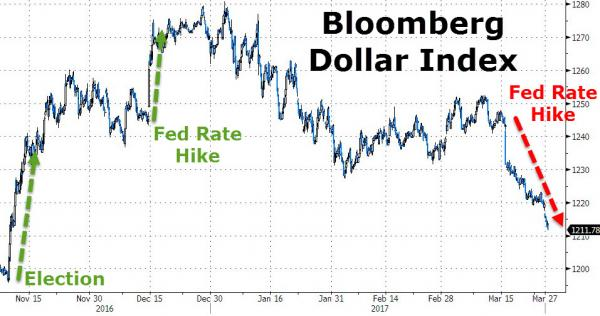 Bloomberg Dollar Index - Bildquelle: www.zerohedge.com