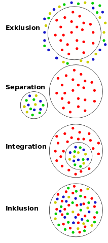"""Integration - Inklusion - Bildquelle:: Wikipedia / WhiteHotaru; Creative-Commons-Lizenz """"CC0 1.0 Verzicht auf das Copyright"""""""
