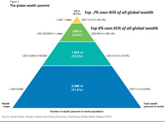 Vermögenspyramide 2015 - Bildquelle: www.activistpost.com