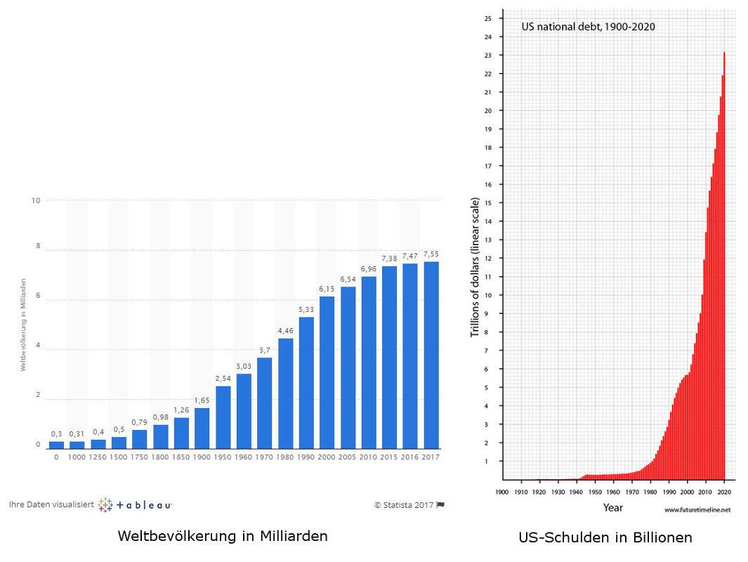 Bevölkerung und US-Schulden - Bildquelle: www.konjunktion.info, www.futuretimeline.net, Statista