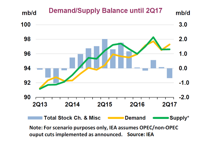 Nachfrage und Angebot Öl - Bildquelle: IEA