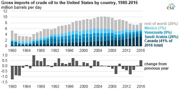 US-Ölimporte - Bildquelle: EIA