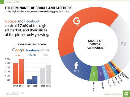 Dominanz von Google und Facebook - Bildquelle: www.activistpost.com