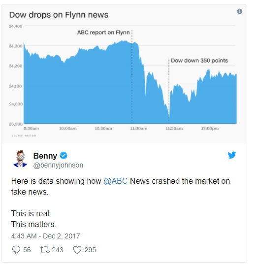 Dow Jones & ABC News - Bildquelle Screenshot-Ausschnitt Twitter