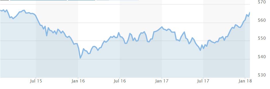 Ölpreis Chart - Bildquelle: Screenshot-Ausschnitt https://www.marketwatch.com/investing/future/clh8