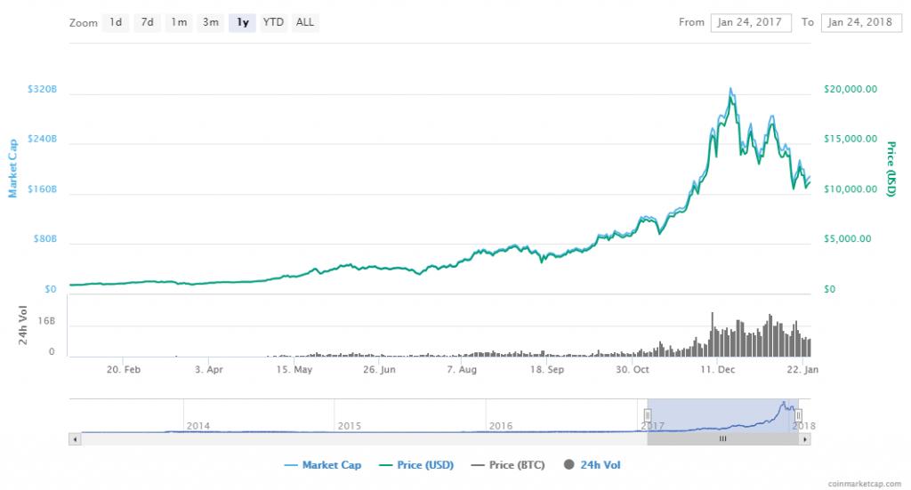 Bitcoin Chart - Bildquelle: Screenshot-Ausschnitt https://coinmarketcap.com/currencies/bitcoin/#charts