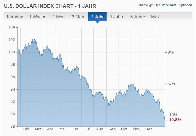 US-Dollar Index 2017 - Bildquelle: Screenshot-Ausschnitt www.finanzen.net