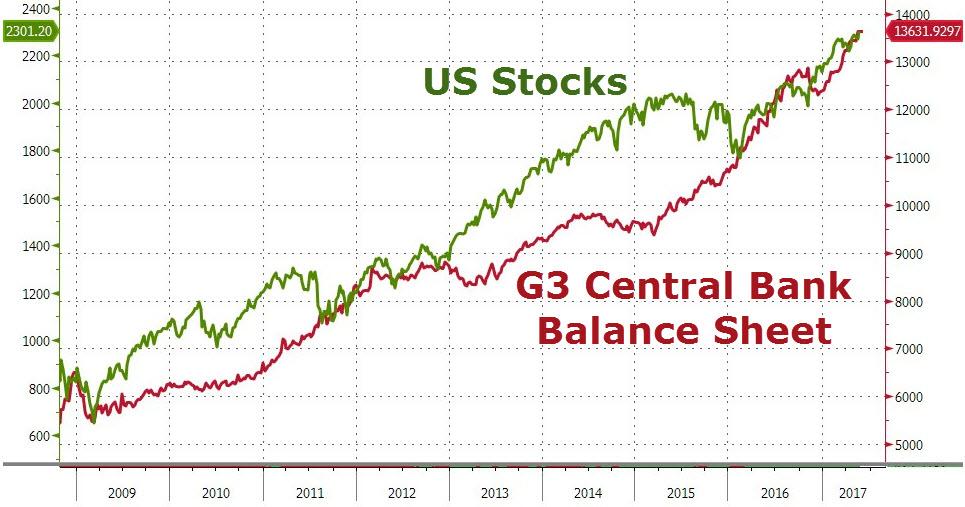 Aktien und Fed-Bilanz - Bildquelle: www.alt-market.com