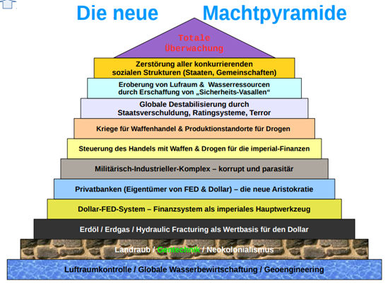 Die neue Machtpyramide - Bildquelle: Autor Nomi78