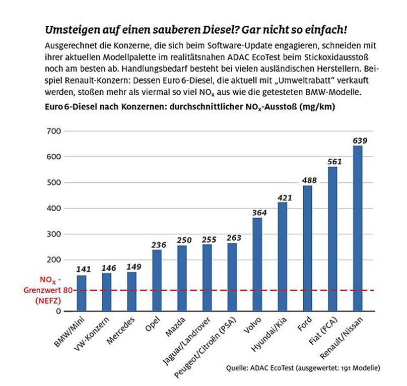 Diesel Schadstoffausstoss - Bildquelle: Focus.de: bit.ly/2qEYgj8bit.ly/