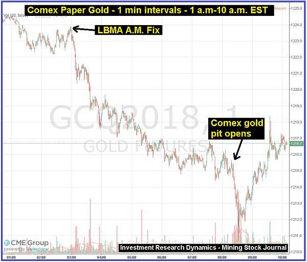 Comex-Chart - Bildquelle: www.activistpost.com