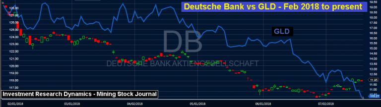 Deutsche Bank-Chart - Bildquelle: www.activistpost.com