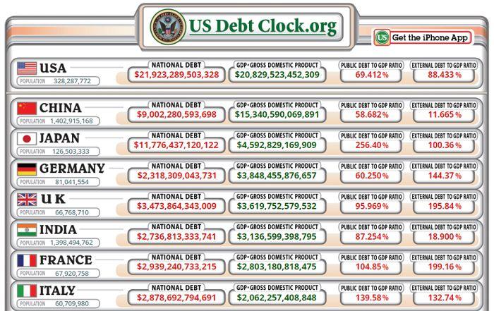 US Debtclock - Bildquelle: Screenshot-Ausschnitt www.usdebtclock.org