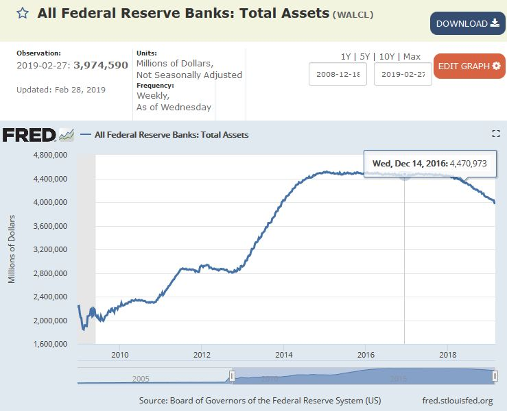 Fed Bilanz Februar 2019 - Bildquelle: Screenshot-Ausschnitt https://fred.stlouisfed.org/series/WALCL