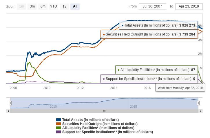 Fed Bilanz - Bildquelle: Screenshot-Ausschnitt www.federalreserve.gov