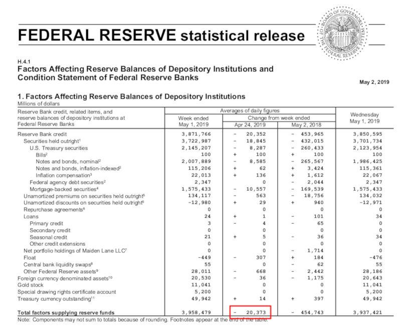 Fed Bilanz 2. Mai 2019 - Bildquelle: Screenshot-Ausschnitt www.federalreserve.gov